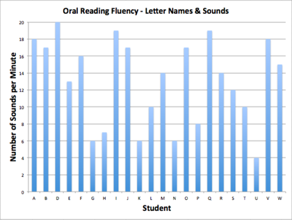 An example of how student data may be shared in an APTT meeting. Here, each student is represented by a letter; parents know their child's letter, and can see both their child's performance and how it fits in context with the whole grade.